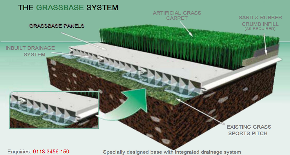 Base system for artificial grass