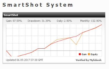 SmartFXTrader.com - Forex Signals Service New SmartShot System available - Incredible trading results!