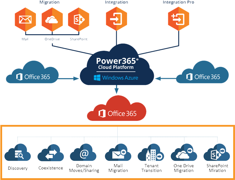 RCS Office 365.png