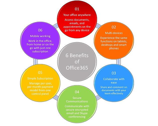 RCS Benefits of Office365.jpg