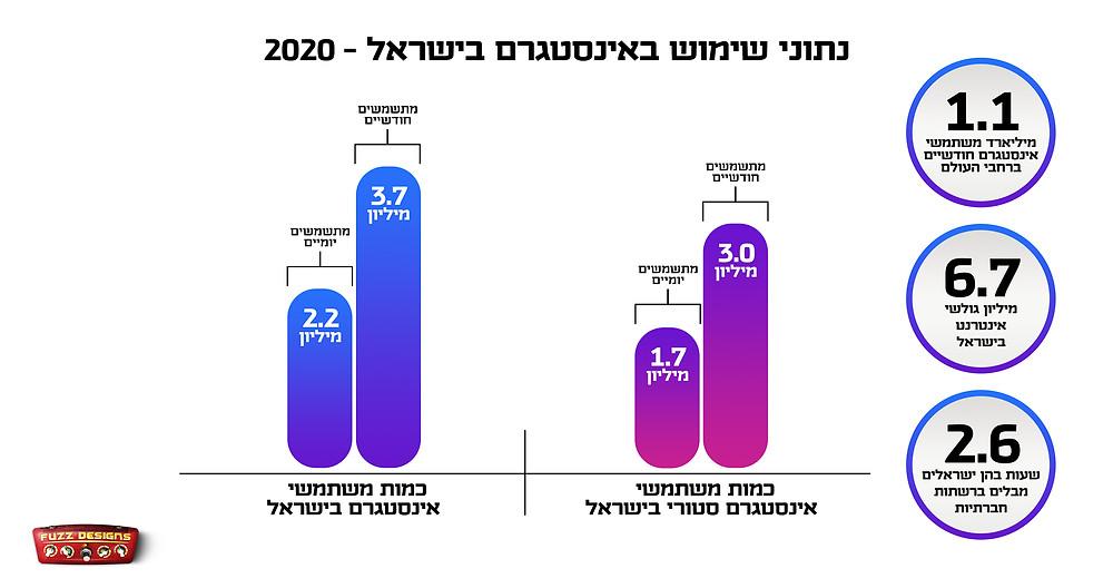 נתוני שימוש באינסטגרם בישראל בשנת 2020