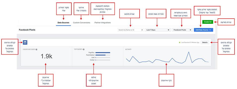 פיקסל המרה של פייסבוק - המדריך לפייסבוק