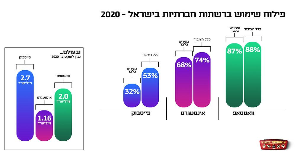 פילוח שימושים ברשתות חברתיות בישראל בשנת 2020