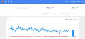 השוואה בין שתי מילות חיפוש בגוגל טרנדס / Google Trends