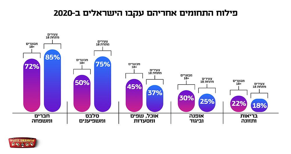 פילוח התחומים אחריהם עקבו הישראלים באינסטגרם בשנת 2020