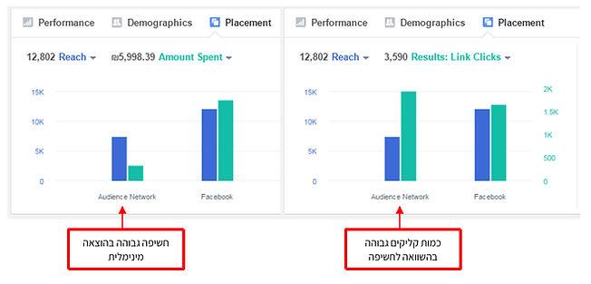 השוואה בין מיקומי תצוגת המודעות - המדריך המלא לפייסבוק