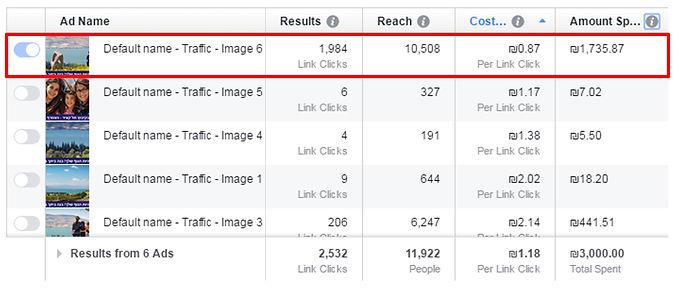 השוואה בין תפקוד התמונות - המדריך המלא לפייסבוק