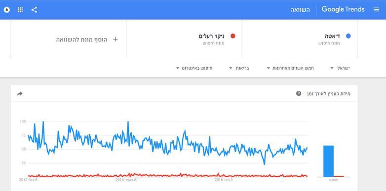 גוגל טרנדס Google Trends - סקר מתחרים -