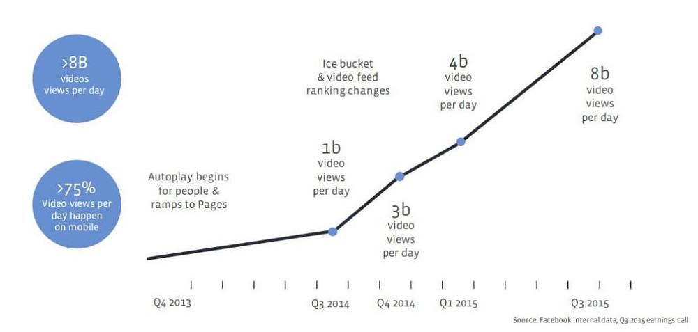נתוני 2016 של פייסבוק