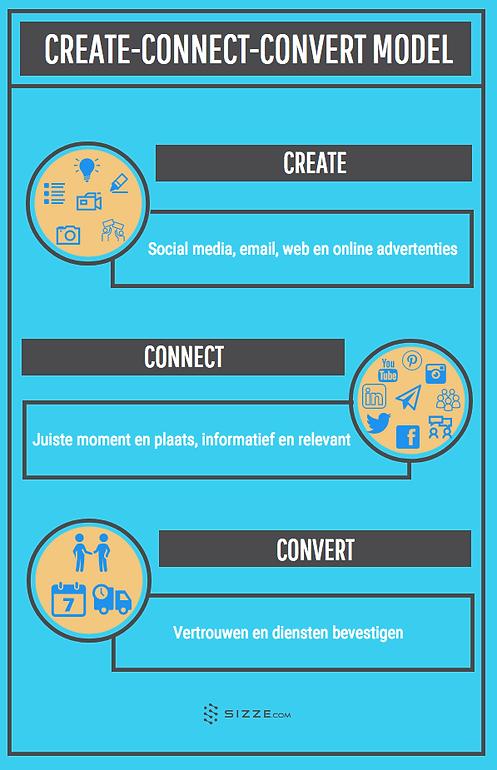 Create-Connect-Convert Model