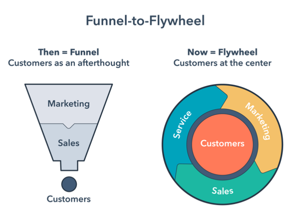 funnel-to-flywheel-title.png