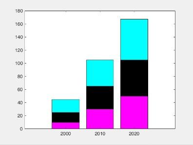 Como fazer Gráfico de Barras pelo Matlab? - Parte 2