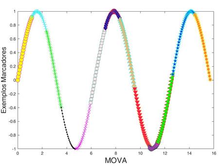 Todos os marcadores do Matlab em 1 gráfico: pra facilitar a sua vida.