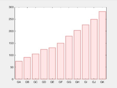 Como fazer Gráfico de Barras pelo Matlab? - Parte 1
