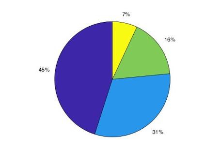Gráfico de Pizza (ou Setores) em Matlab.