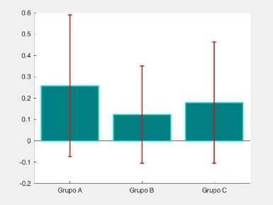 Como fazer Gráfico de Barras pelo Matlab? - Parte 3