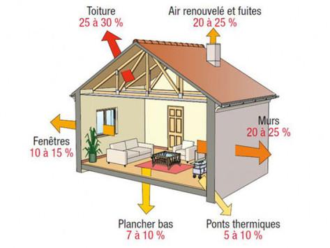Isolez votre maison contre le froid de l'hiver, les conseils d'experts.