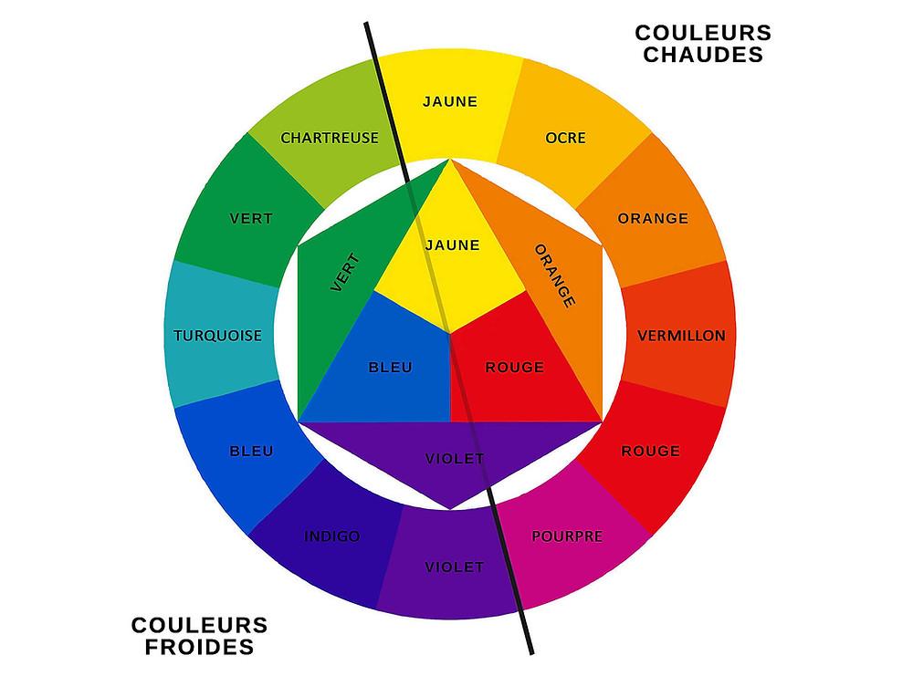 cercle chromatique pour les couleurs de peinture intérieure