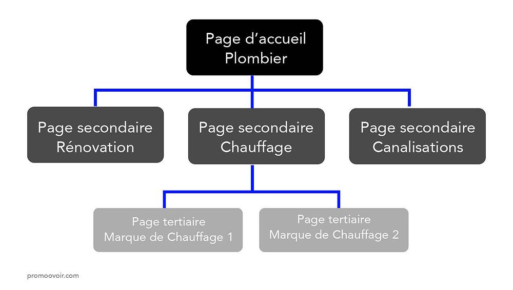 structure SEO site wix