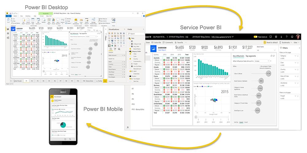 interface du logiciel Power Bi