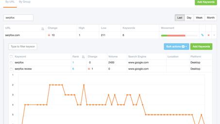 Serpfox : L'outil gratuit pour suivre vos positions sur Google