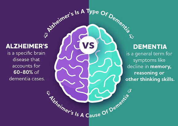 Alzheimer's Disease-Related Dementia Heat Therapy