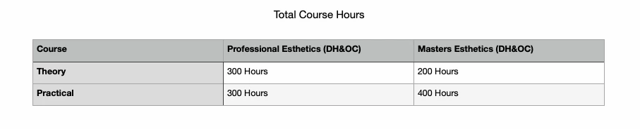 The chrysm institute course hours