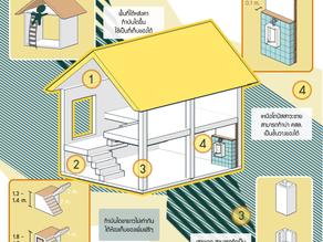 ไอเดียหมอบ้าน #01 : วิธีเพิ่มพื้นที่เก็บของในบ้าน