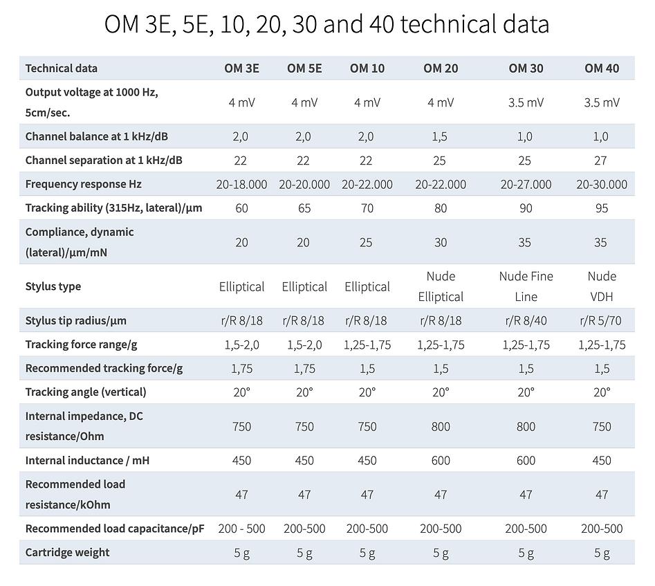 OM Serie Technical data.png