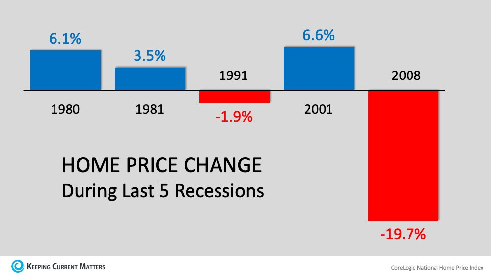 Housing performs well during recessions.