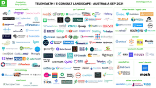 📱 Telehealth Australia Landscape Sep 2021 👨⚕️