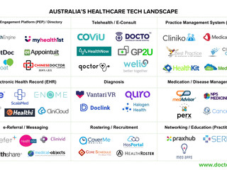 Landscape Snapshot: Healthcare Tech Australia