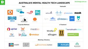 Landscape Snapshot: Mental Health Tech Australia 2019