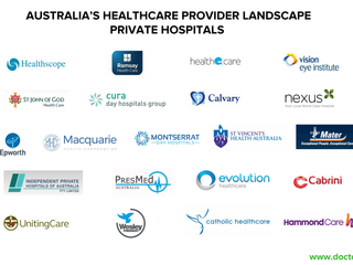 Landscape Snapshot: Private Hospital Healthcare Providers Australia