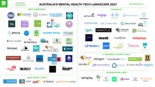 🗺️ Mental Health Tech Australia Landscape 2021 🧠