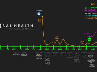 📈 Blackboard Bites: Global Health 🌎