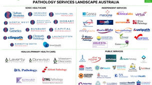 Landscape Snapshot: Pathology Services in Australia