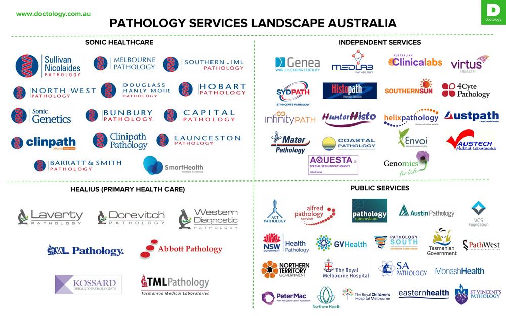 Landscape Snapshot: Pathology Services in Australia