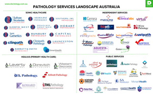 Bunbury Pathology