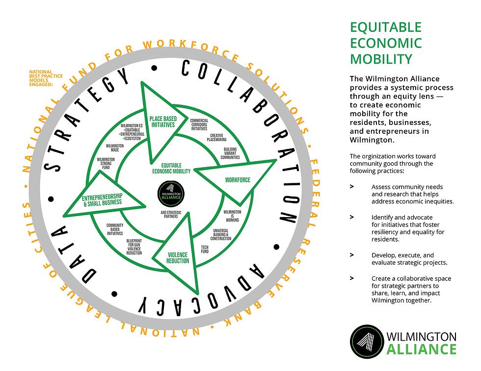WA_Equitable Economic Mobility Info Grap