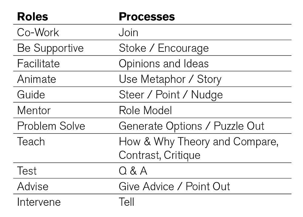 Roles & Processes