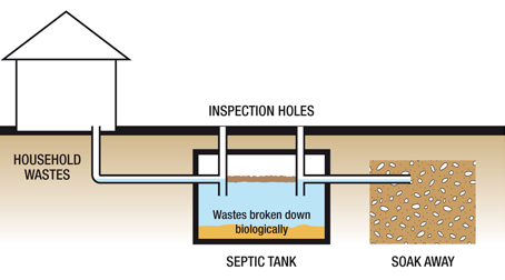 A Quick Guide to Maintaining Soakaway Systems