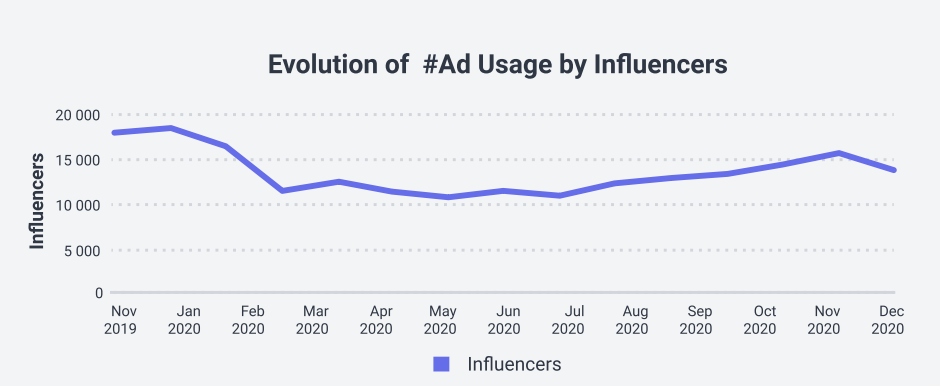 Graph of the evolution of influencers who used the hashtag #ad during the year 2020