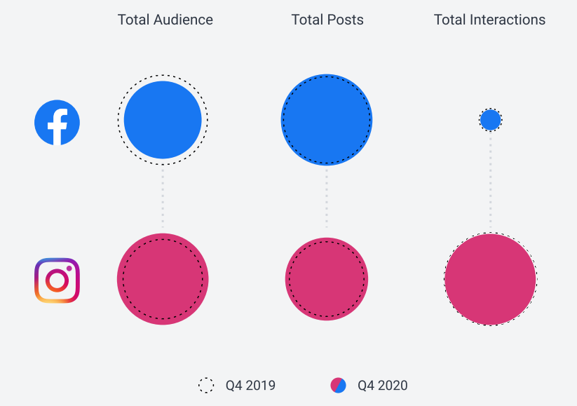 Comparison chart of total audience, posts and interactions between Facebook and Instagram