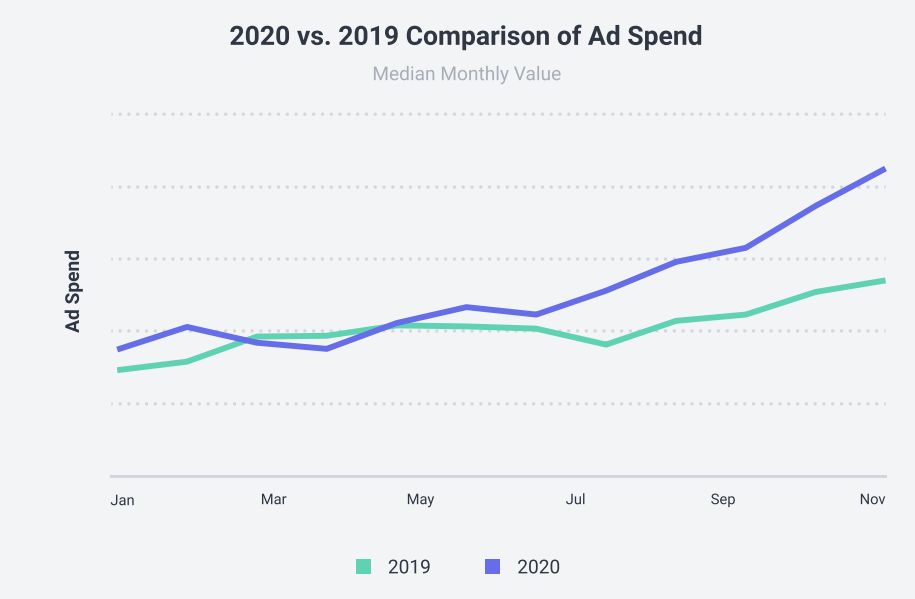 Chart about Ad Spend on social media in 2019 and 2020
