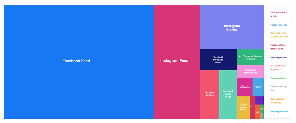 Distribution of ads by placements on social media