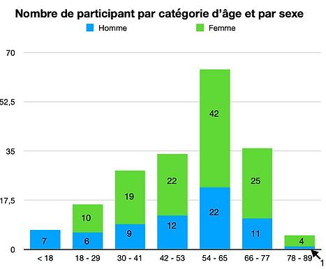 NB part par sexe et age.png