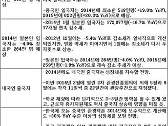 [지식정보] 해외관광객 1,300만 명 시대