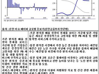 [지식정보] 편의점 2015년 전망 2014년 결산