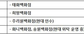 [지식정보] 지방 유통업계 재편